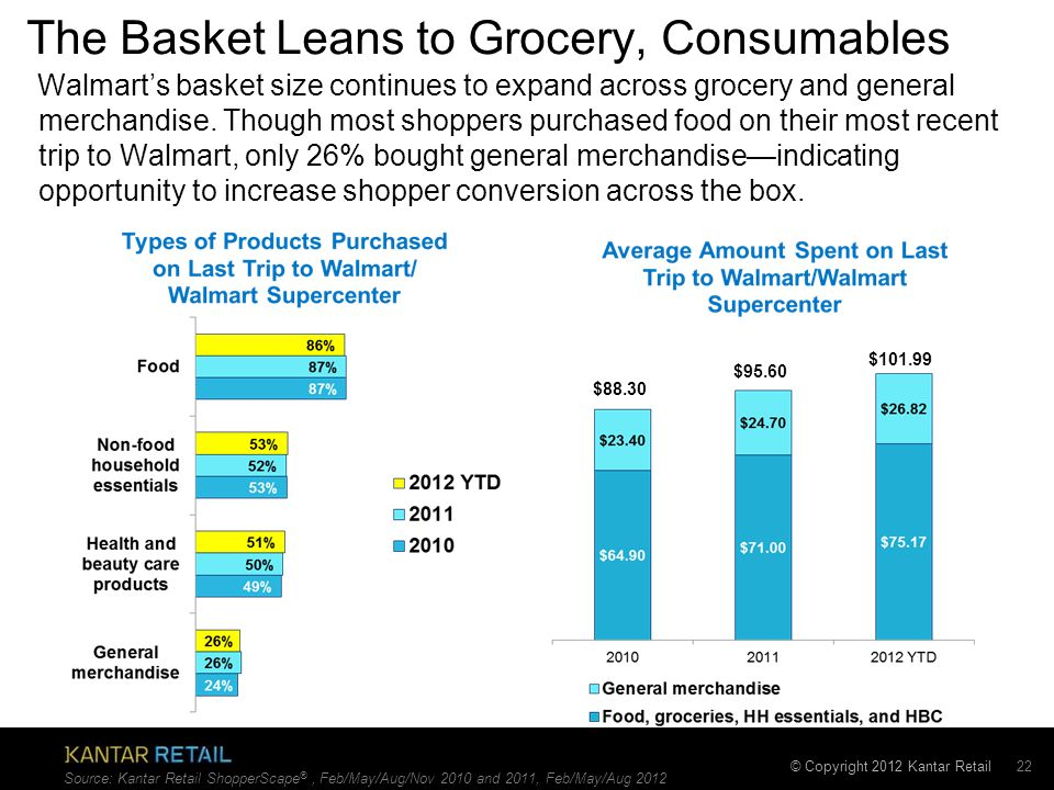 © Copyright 2012 Kantar Retail The Basket Leans to Grocery, Consumables 22 $88.30 $95.60 Source: Kantar Retail ShopperScape ®, Feb/May/Aug/Nov 2010 and 2011, Feb/May/Aug 2012 $101.99 Walmart's basket size continues to expand across grocery and general merchandise.