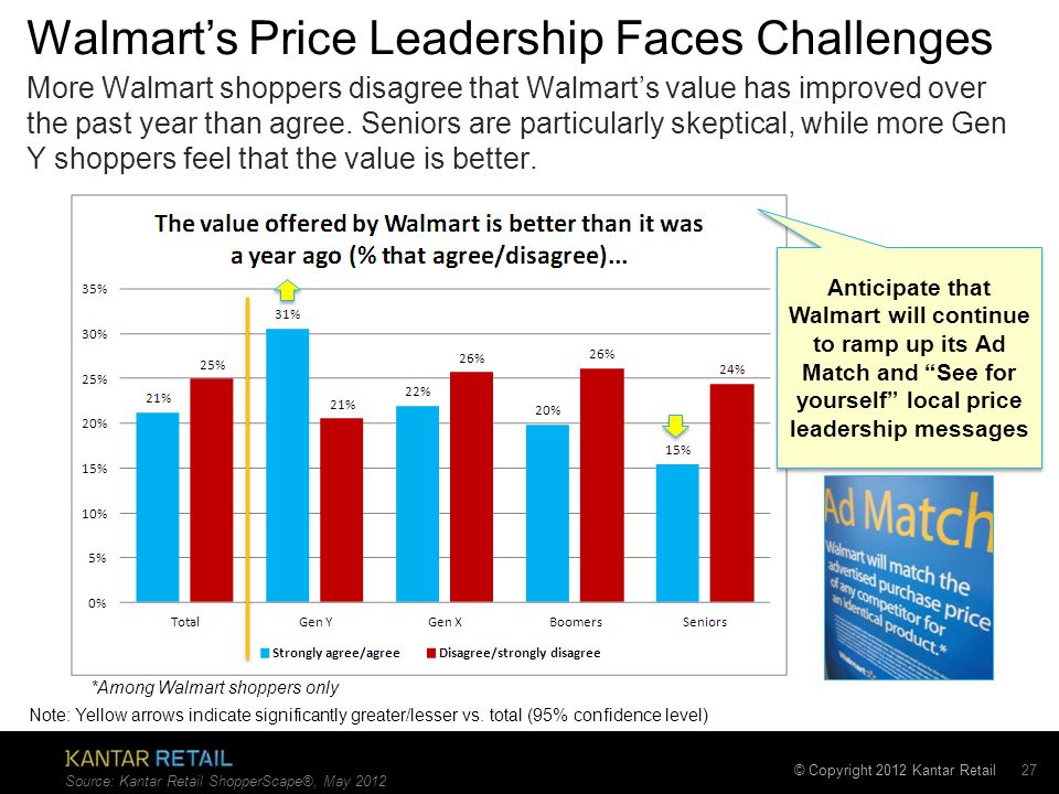 © Copyright 2012 Kantar Retail Walmart's Price Leadership Faces Challenges 27 More Walmart shoppers disagree that Walmart's value has improved over the past year than agree.