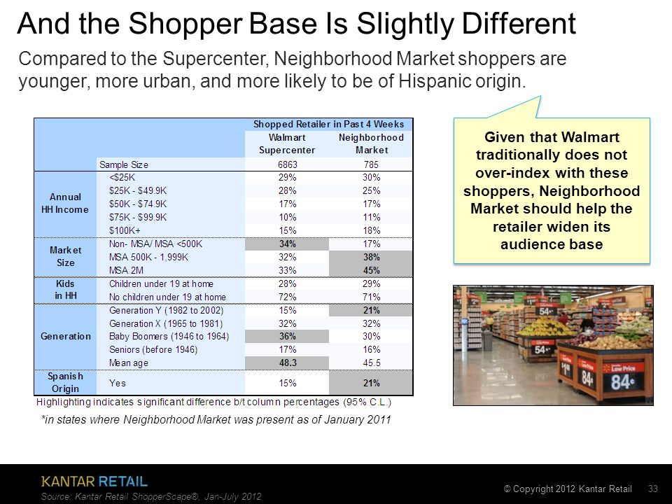 © Copyright 2012 Kantar Retail And the Shopper Base Is Slightly Different 33 *in states where Neighborhood Market was present as of January 2011 Source: Kantar Retail ShopperScape®, Jan-July 2012 Compared to the Supercenter, Neighborhood Market shoppers are younger, more urban, and more likely to be of Hispanic origin.