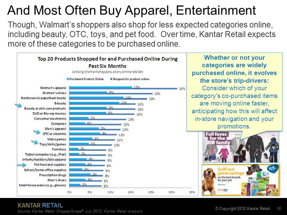 © Copyright 2012 Kantar Retail And Most Often Buy Apparel, Entertainment 38 Source: Kantar Retail ShopperScape ® July 2012, Kantar Retail analysis Though, Walmart's shoppers also shop for less expected categories online, including beauty, OTC, toys, and pet food.