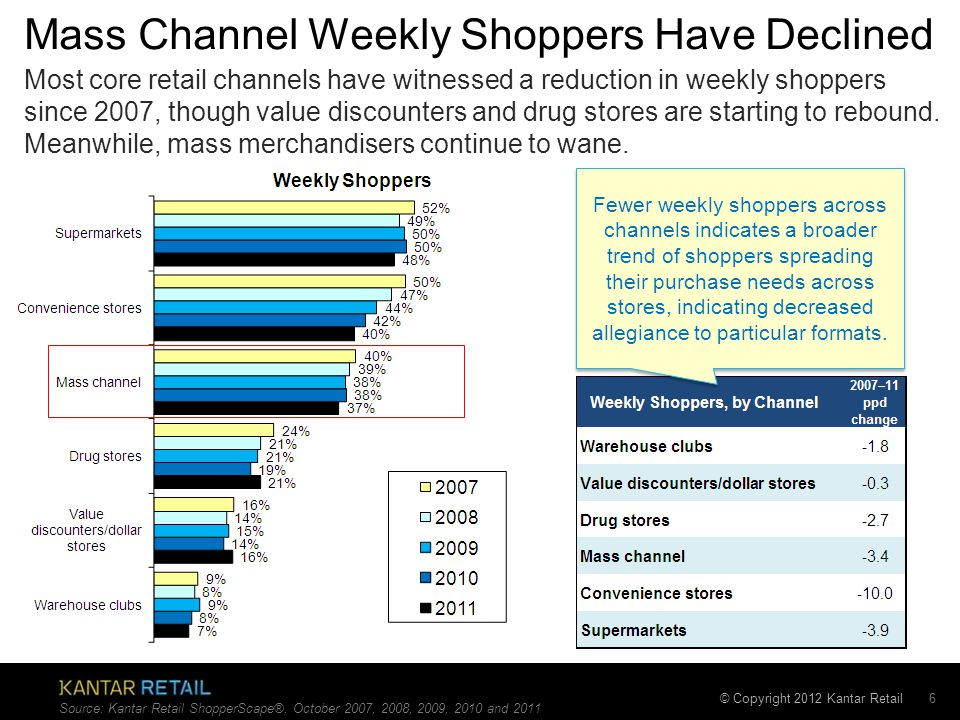 © Copyright 2012 Kantar Retail Mass Channel Weekly Shoppers Have Declined 6 Most core retail channels have witnessed a reduction in weekly shoppers since 2007, though value discounters and drug stores are starting to rebound.