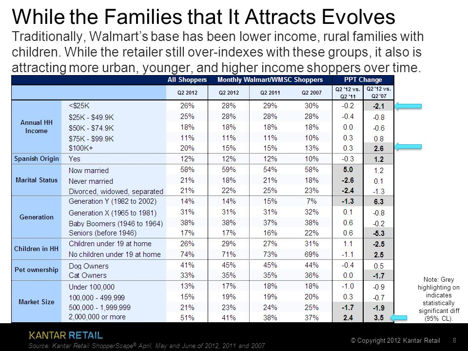 © Copyright 2012 Kantar Retail While the Families that It Attracts Evolves 8 Traditionally, Walmart's base has been lower income, rural families with children.