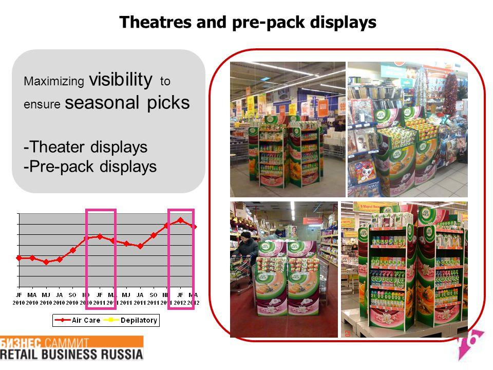 Theatres and pre-pack displays Maximizing visibility to ensure seasonal picks -Theater displays -Pre-pack displays