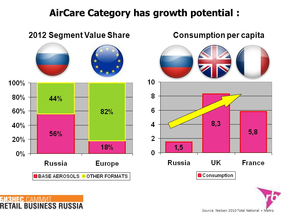 2012 Segment Value Share Source: Nielsen 2010 Total National + Metro AirCare Category has growth potential : Consumption per capita