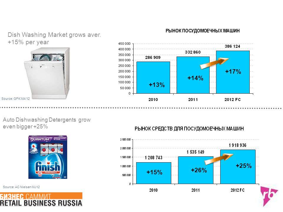 Dish Washing Market grows aver. +15% per year Auto Dishwashing Detergents grow even bigger +25% Source: AC Nielsen MJ12 +15% Source: GFK MA'12 +26% +2