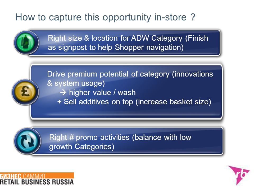 How to capture this opportunity in-store ? Right size & location for ADW Category (Finish as signpost to help Shopper navigation) Drive premium potent