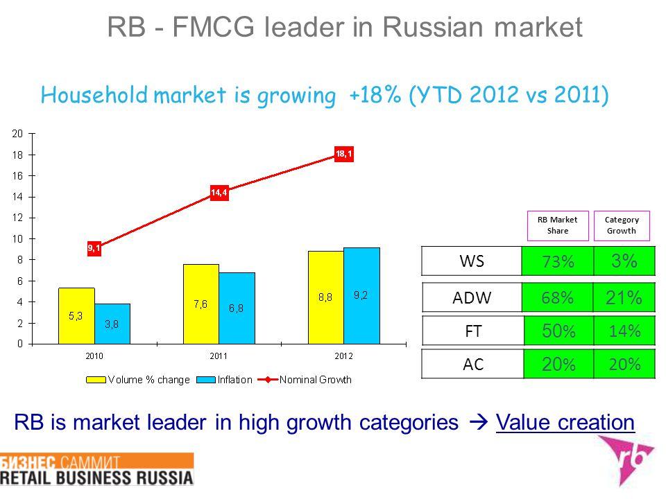 Household market is growing +18% (YTD 2012 vs 2011) RB - FMCG leader in Russian market RB Market Share WS73% 3% FT 50 %14% ADW68% 21% RB is market lea