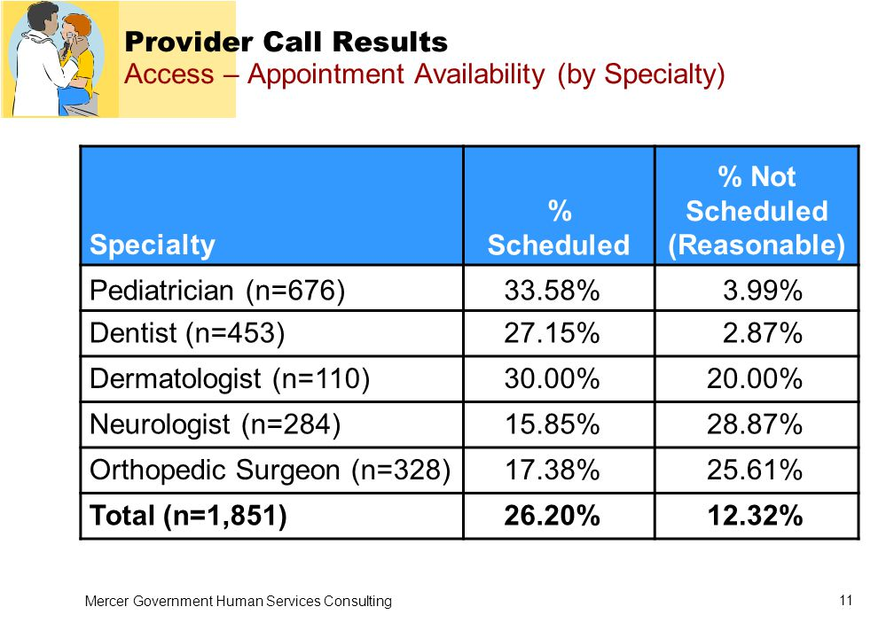 Mercer Government Human Services Consulting 11 Provider Call Results Access – Appointment Availability (by Specialty) Specialty % Scheduled % Not Scheduled (Reasonable) Pediatrician (n=676)33.58%3.99% Dentist (n=453)27.15%2.87% Dermatologist (n=110)30.00%20.00% Neurologist (n=284)15.85%28.87% Orthopedic Surgeon (n=328)17.38%25.61% Total (n=1,851)26.20%12.32%