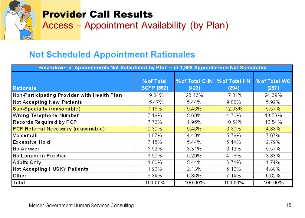 Mercer Government Human Services Consulting 15 Provider Call Results Access – Appointment Availability (by Plan) Not Scheduled Appointment Rationales
