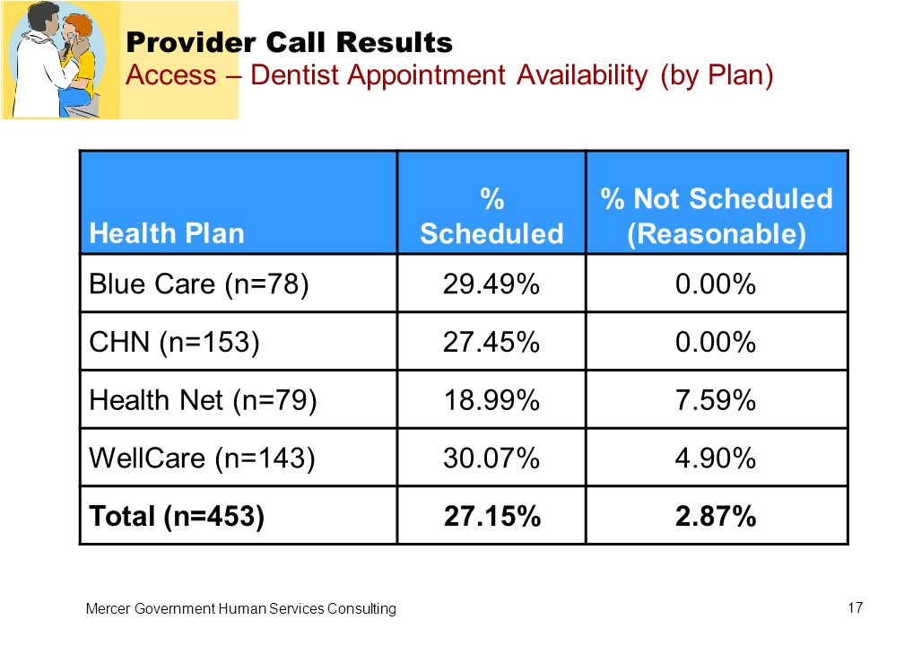 Mercer Government Human Services Consulting 17 Provider Call Results Access – Dentist Appointment Availability (by Plan) Health Plan % Scheduled % Not Scheduled (Reasonable) Blue Care (n=78)29.49%0.00% CHN (n=153)27.45%0.00% Health Net (n=79)18.99%7.59% WellCare (n=143)30.07%4.90% Total (n=453)27.15%2.87%