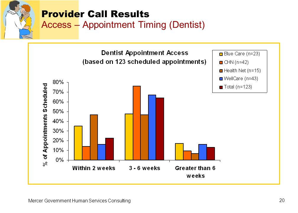 Mercer Government Human Services Consulting 20 Provider Call Results Access – Appointment Timing (Dentist)