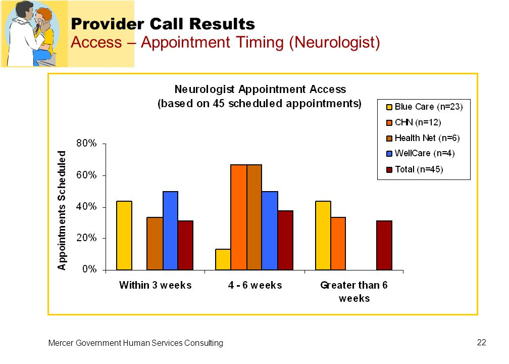 Mercer Government Human Services Consulting 22 Provider Call Results Access – Appointment Timing (Neurologist)
