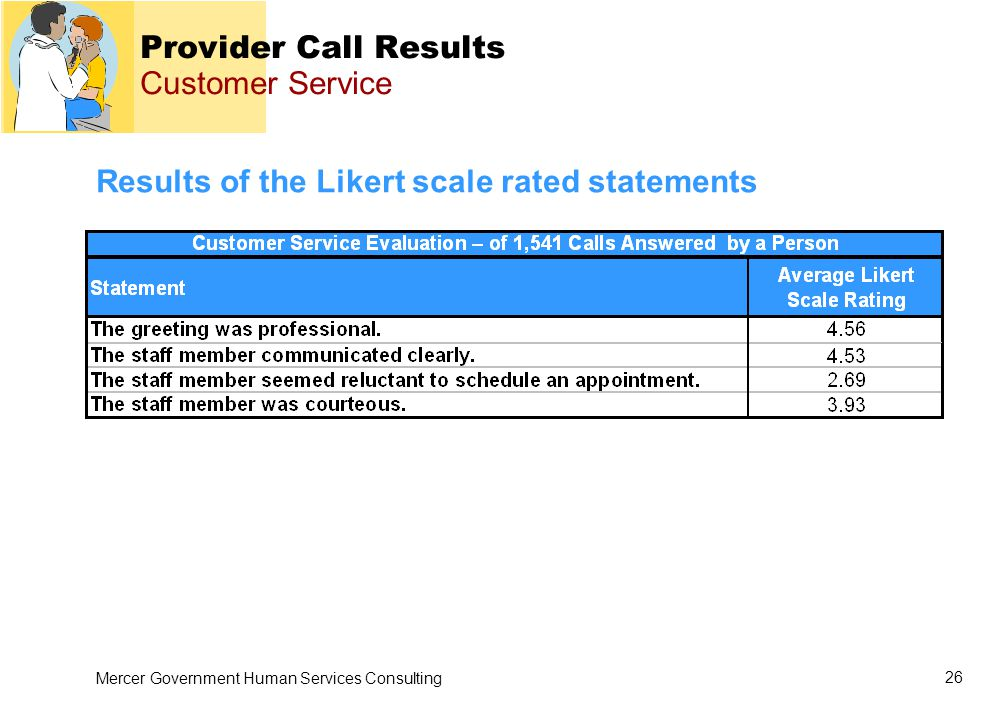 Mercer Government Human Services Consulting 26 Provider Call Results Customer Service Results of the Likert scale rated statements
