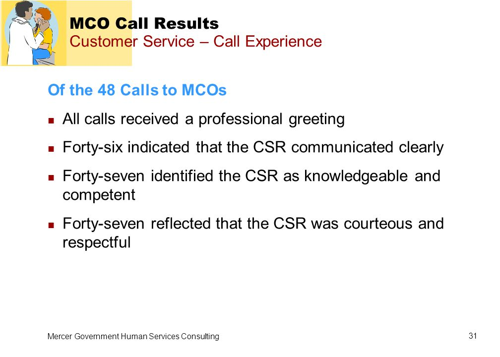 Mercer Government Human Services Consulting 31 MCO Call Results Customer Service – Call Experience Of the 48 Calls to MCOs All calls received a professional greeting Forty-six indicated that the CSR communicated clearly Forty-seven identified the CSR as knowledgeable and competent Forty-seven reflected that the CSR was courteous and respectful