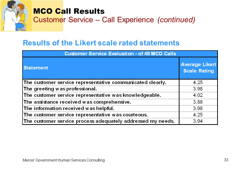 Mercer Government Human Services Consulting 33 MCO Call Results Customer Service – Call Experience (continued) Results of the Likert scale rated statements