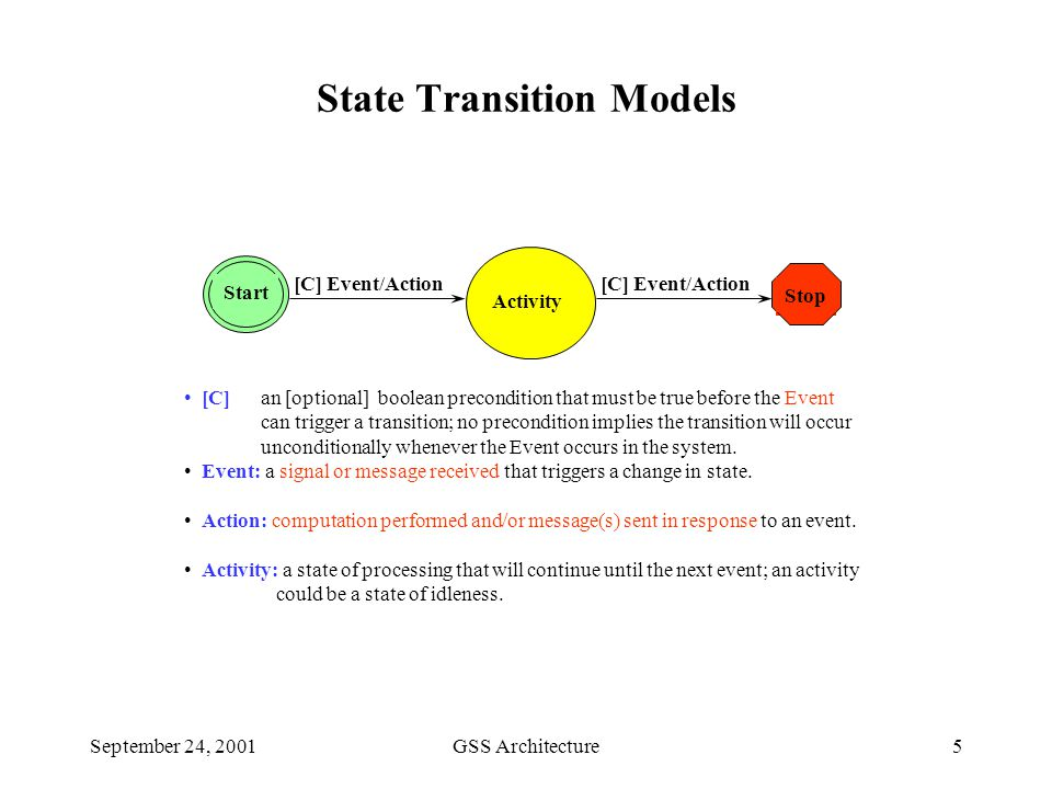 September 24, 2001GSS Architecture5 State Transition Models Activity Start [C] Event/Action [C] an [optional] boolean precondition that must be true before the Event can trigger a transition; no precondition implies the transition will occur unconditionally whenever the Event occurs in the system.