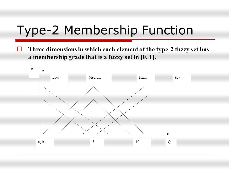 Future Work  Use the generation of membership functions.
