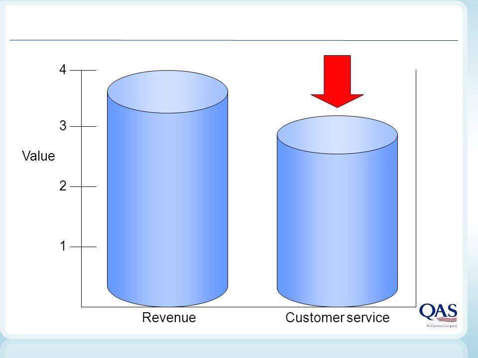 RevenueCustomer service Value 1 2 3 4