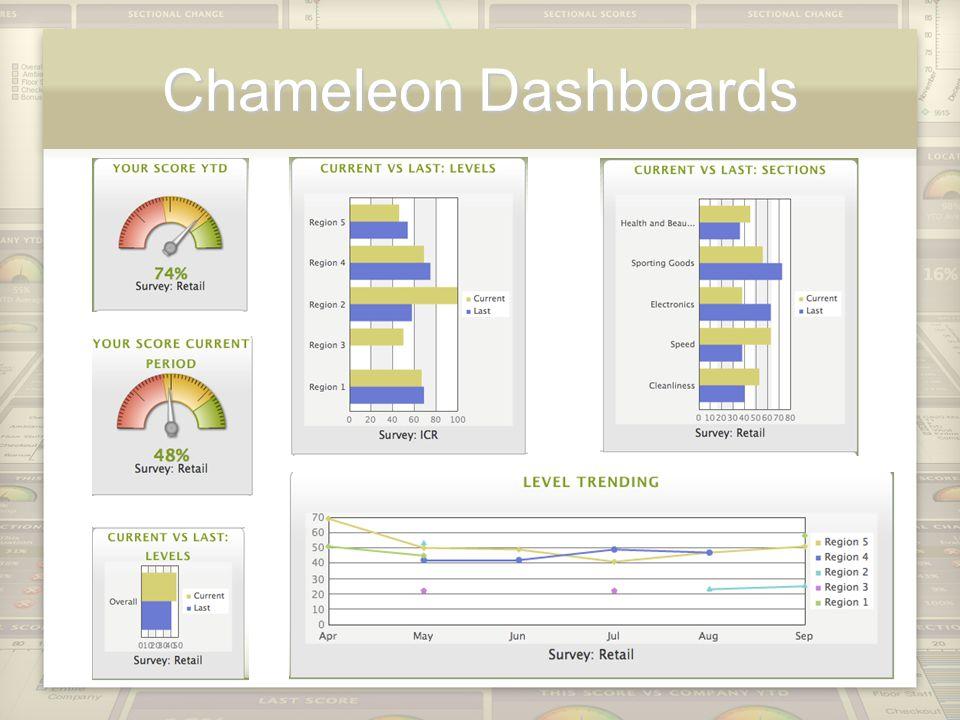 Chameleon Dashboards