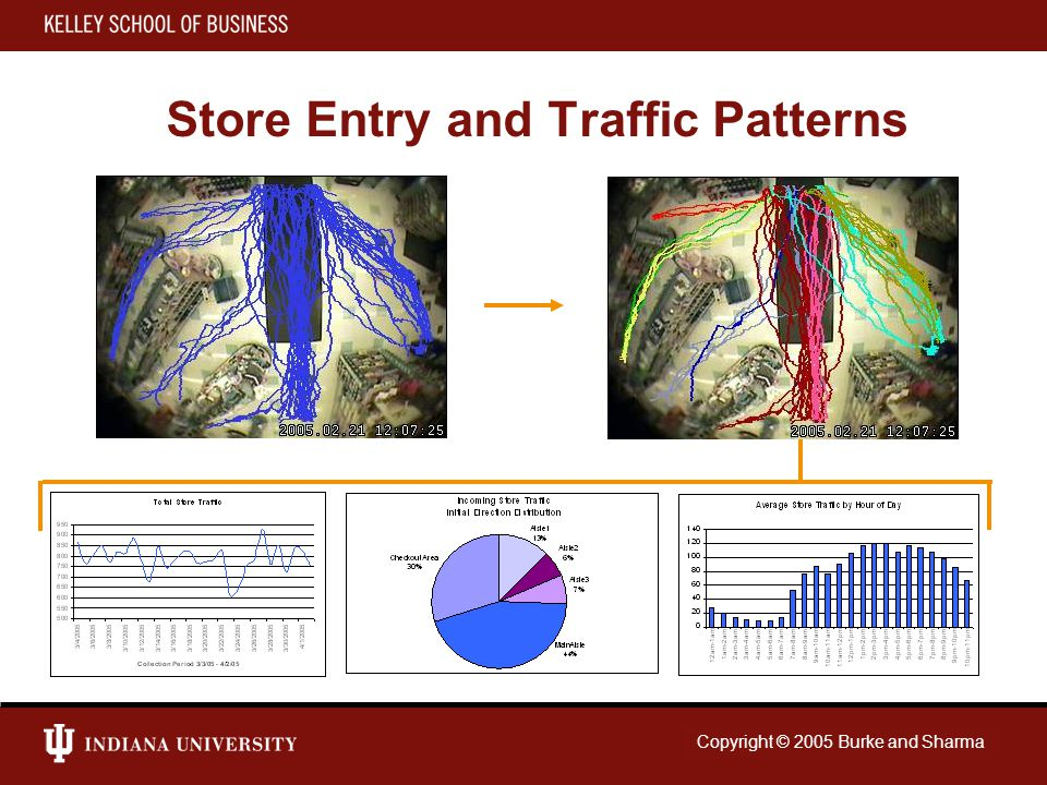 Copyright © 2007 Indiana University Store Entry and Traffic Patterns Copyright © 2005 Burke and Sharma