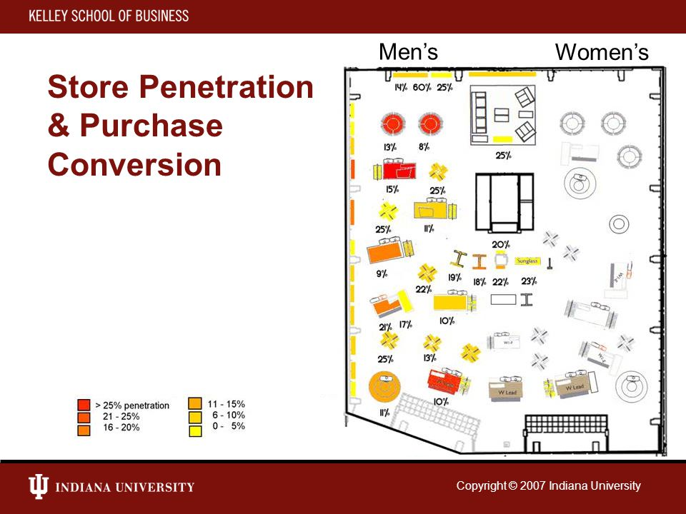 Copyright © 2007 Indiana University Store Penetration & Purchase Conversion Men's Women's