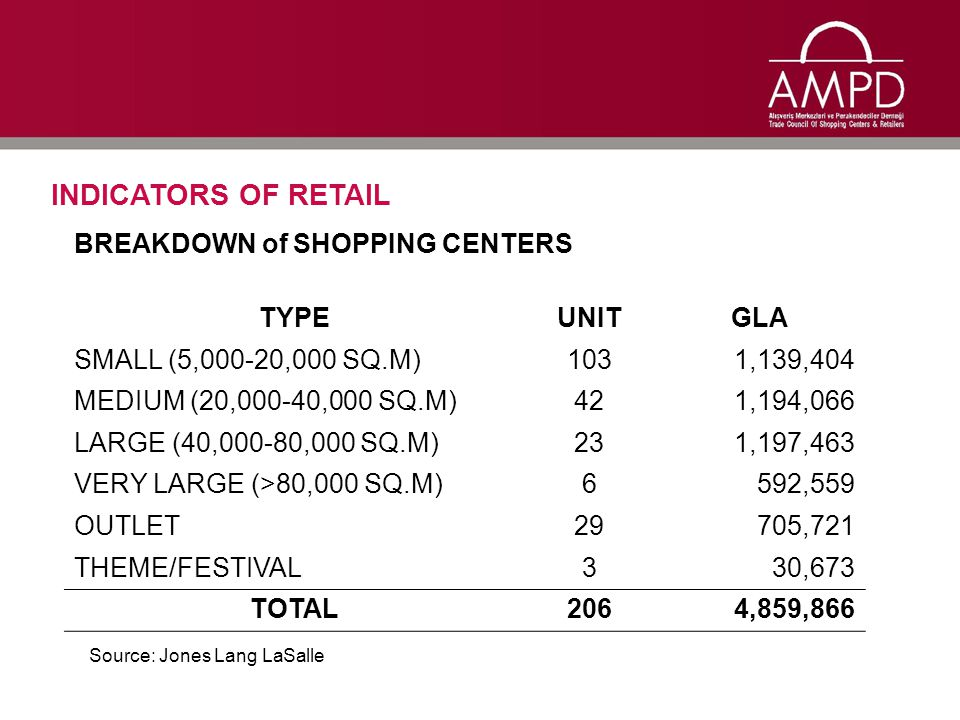INDICATORS OF RETAIL BREAKDOWN of SHOPPING CENTERS TYPEUNITGLA SMALL (5,000-20,000 SQ.M)1031,139,404 MEDIUM (20,000-40,000 SQ.M)421,194,066 LARGE (40,000-80,000 SQ.M)231,197,463 VERY LARGE (>80,000 SQ.M)6592,559 OUTLET29705,721 THEME/FESTIVAL330,673 TOTAL2064,859,866 Source: Jones Lang LaSalle