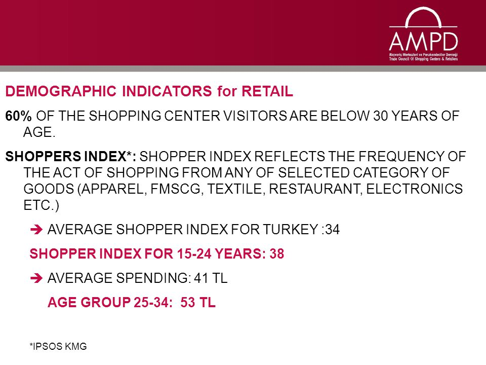 DEMOGRAPHIC INDICATORS for RETAIL 60% OF THE SHOPPING CENTER VISITORS ARE BELOW 30 YEARS OF AGE.