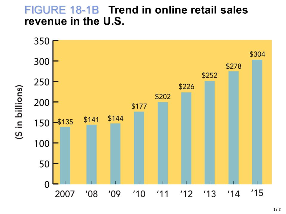 FIGURE 18-1B FIGURE 18-1B Trend in online retail sales revenue in the U.S. 18-8