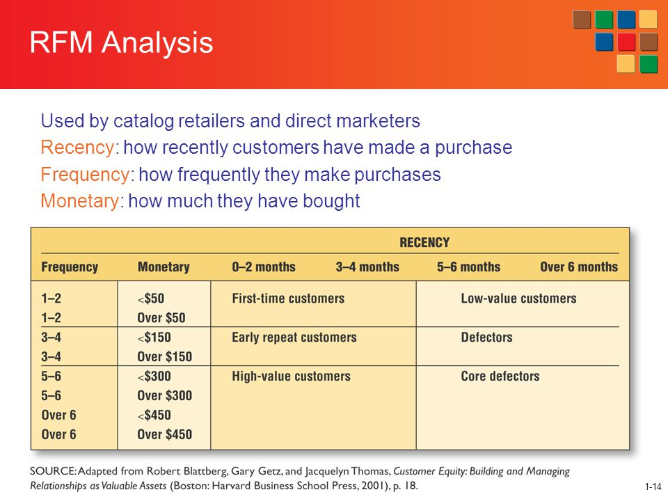 11-14 RFM Analysis Used by catalog retailers and direct marketers Recency: how recently customers have made a purchase Frequency: how frequently they make purchases Monetary: how much they have bought