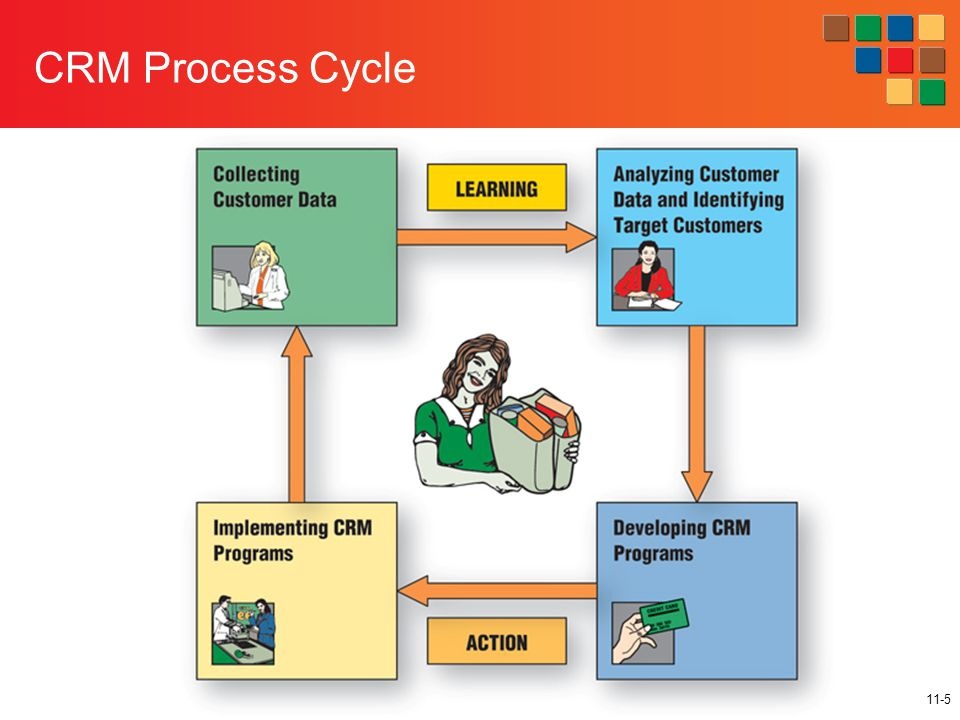 11-5 CRM Process Cycle