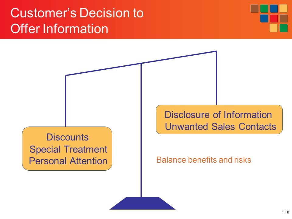 11-9 Customer's Decision to Offer Information Balance benefits and risks Discounts Special Treatment Personal Attention Disclosure of Information Unwanted Sales Contacts