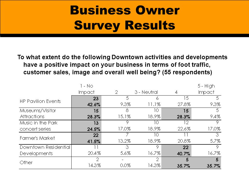 Business Owner Survey Results To what extent do the following Downtown activities and developments have a positive impact on your business in terms of