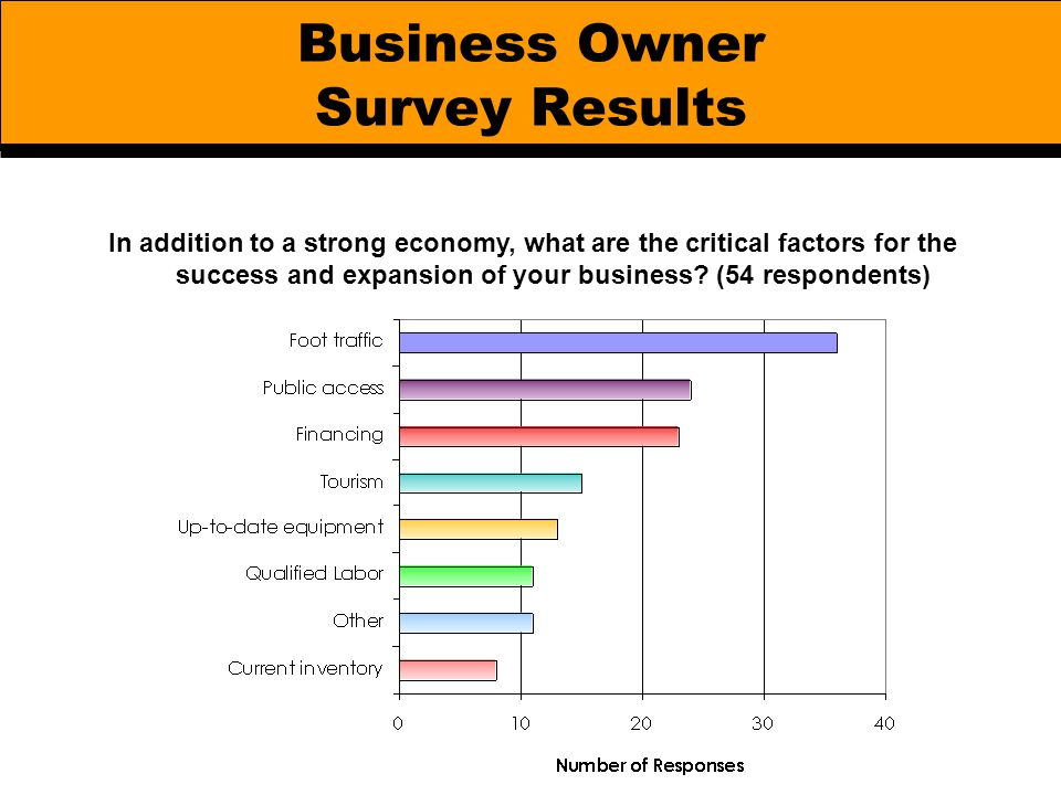 Business Owner Survey Results In addition to a strong economy, what are the critical factors for the success and expansion of your business? (54 respo