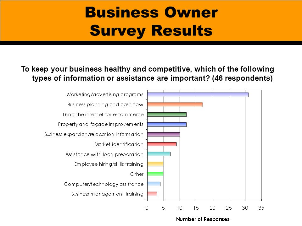Business Owner Survey Results To keep your business healthy and competitive, which of the following types of information or assistance are important?