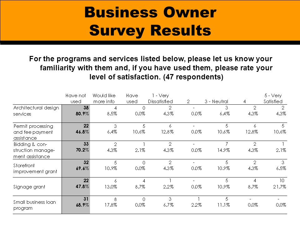 Business Owner Survey Results For the programs and services listed below, please let us know your familiarity with them and, if you have used them, pl