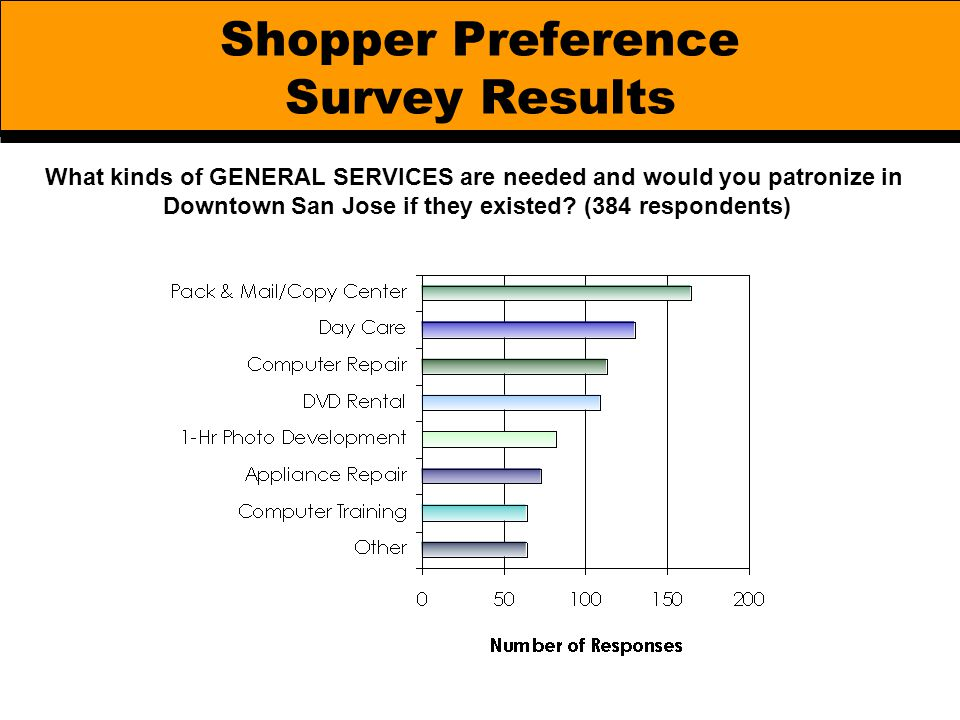 Shopper Preference Survey Results What kinds of GENERAL SERVICES are needed and would you patronize in Downtown San Jose if they existed? (384 respond
