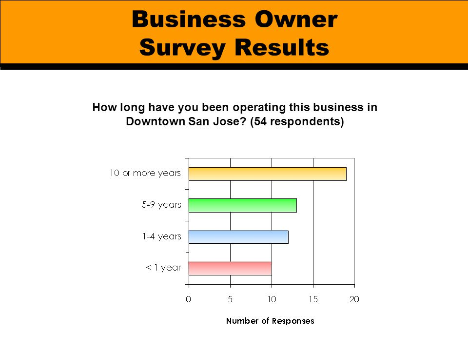 Business Owner Survey Results How long have you been operating this business in Downtown San Jose? (54 respondents)