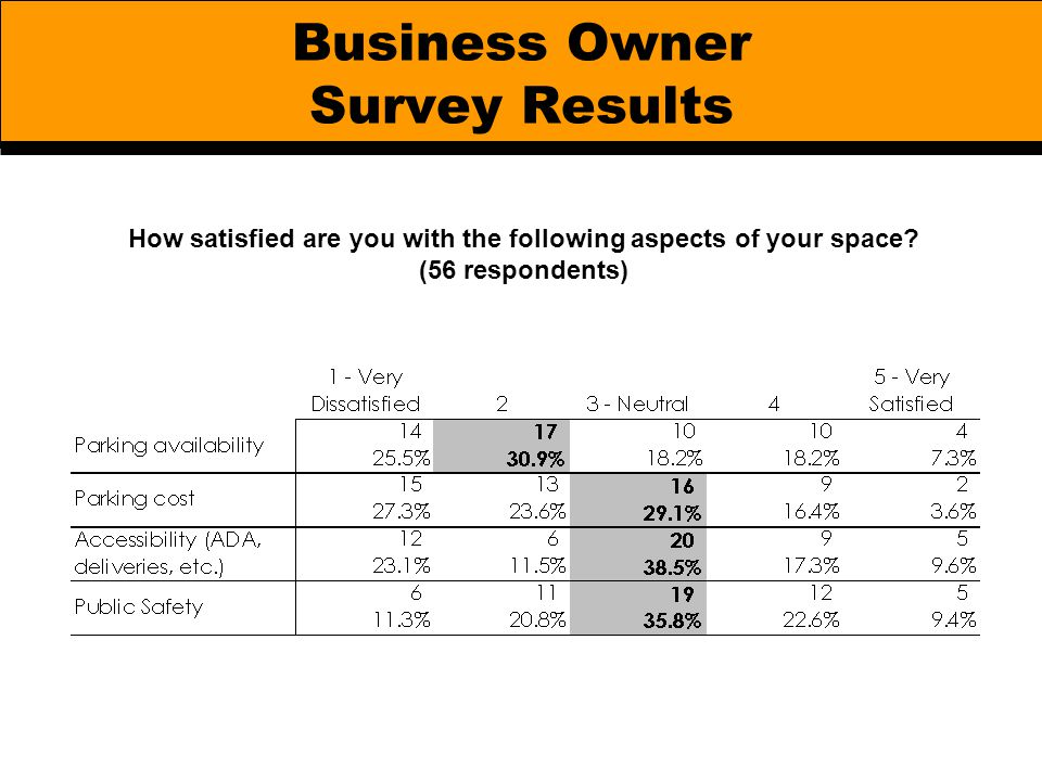 Business Owner Survey Results How satisfied are you with the following aspects of your space? (56 respondents)