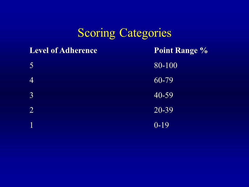 Scoring Categories Level of AdherencePoint Range % 580-100 460-79 340-59 220-39 10-19