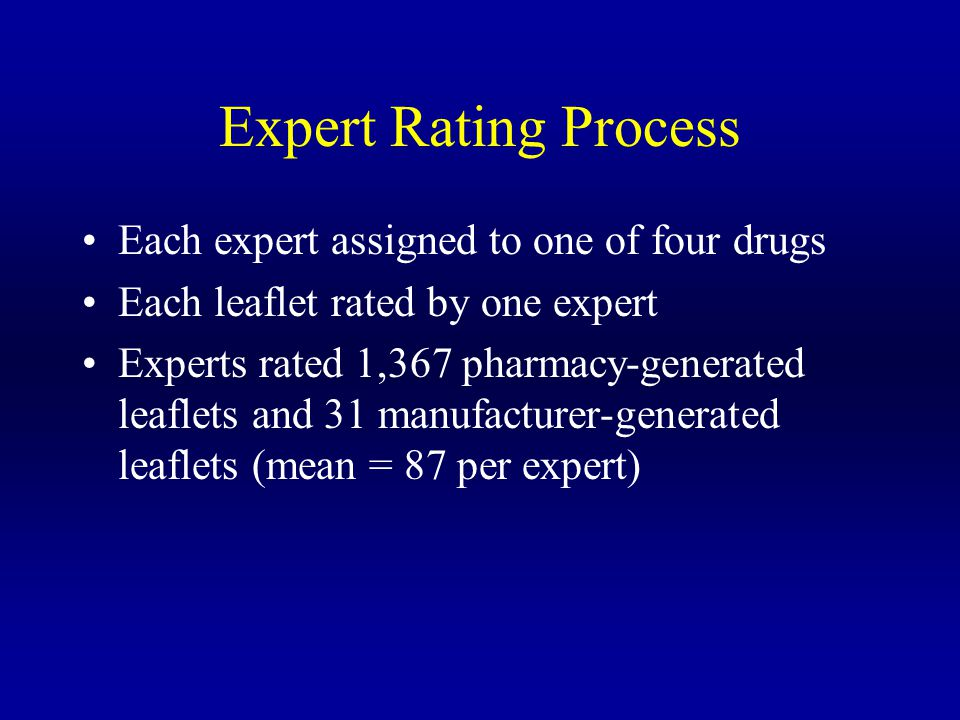 Expert Rating Process Each expert assigned to one of four drugs Each leaflet rated by one expert Experts rated 1,367 pharmacy-generated leaflets and 31 manufacturer-generated leaflets (mean = 87 per expert)
