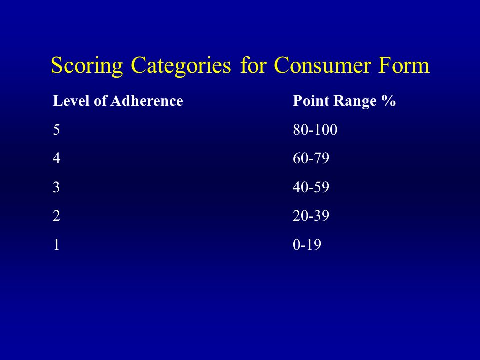 Scoring Categories for Consumer Form Level of AdherencePoint Range % 580-100 460-79 340-59 220-39 10-19