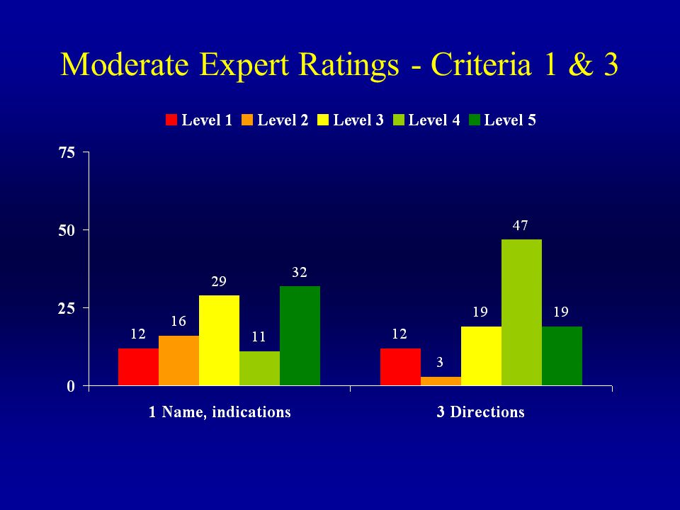Moderate Expert Ratings - Criteria 1 & 3
