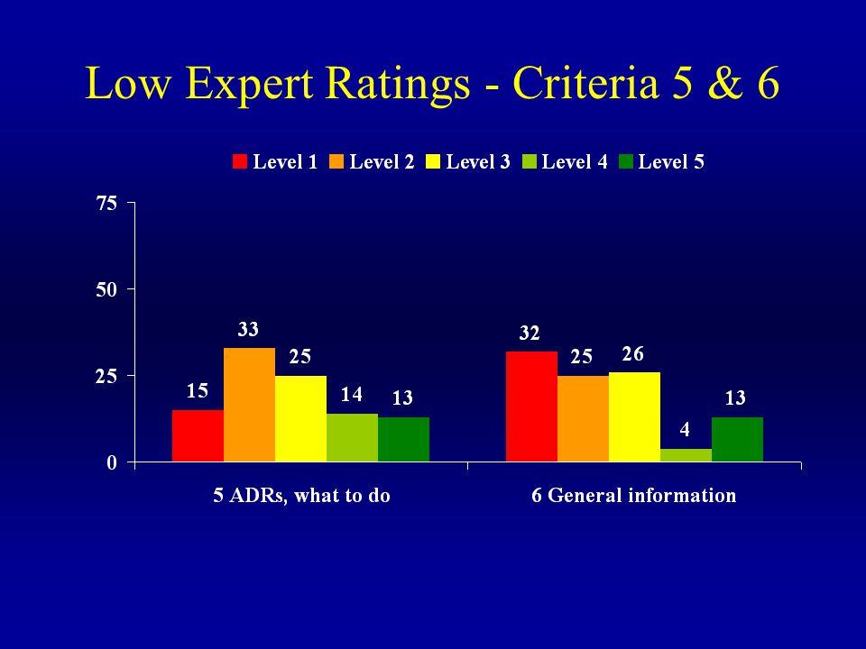 Low Expert Ratings - Criteria 5 & 6
