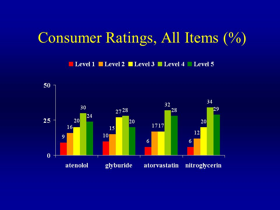 Consumer Ratings, All Items (%)