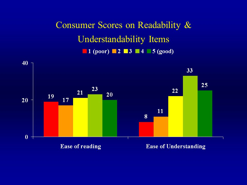 Consumer Scores on Readability & Understandability Items