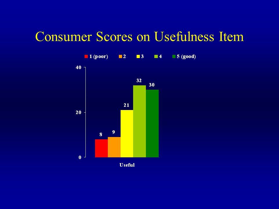 Consumer Scores on Usefulness Item