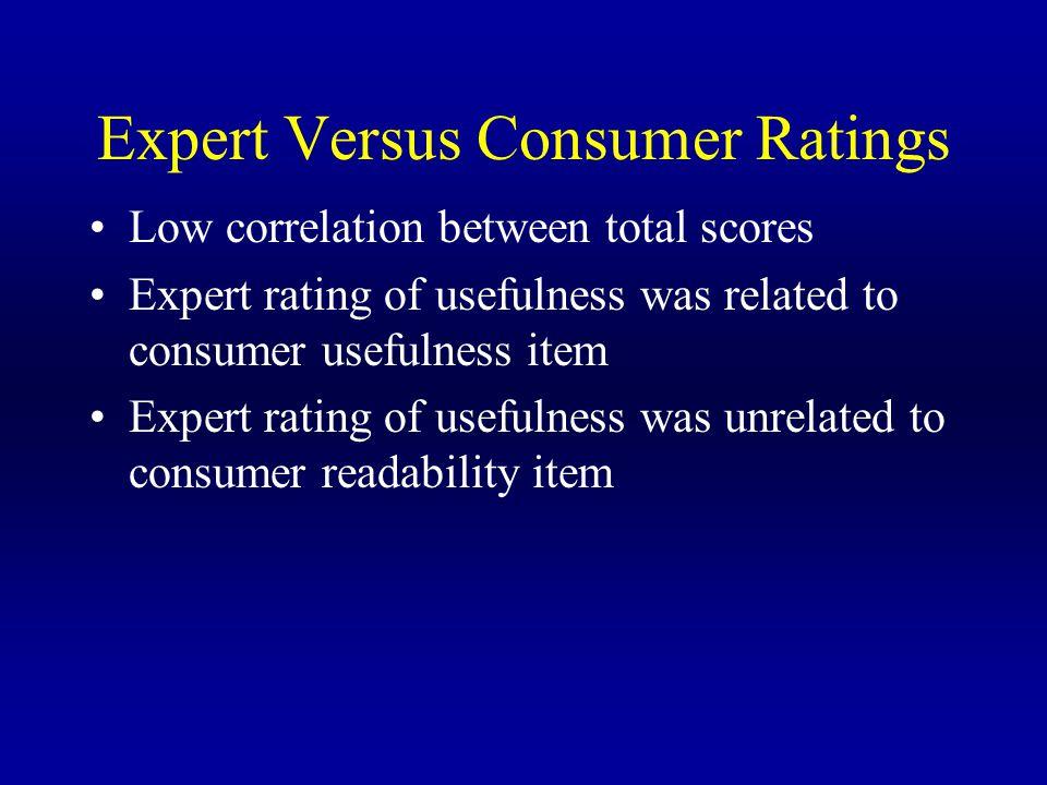 Expert Versus Consumer Ratings Low correlation between total scores Expert rating of usefulness was related to consumer usefulness item Expert rating of usefulness was unrelated to consumer readability item