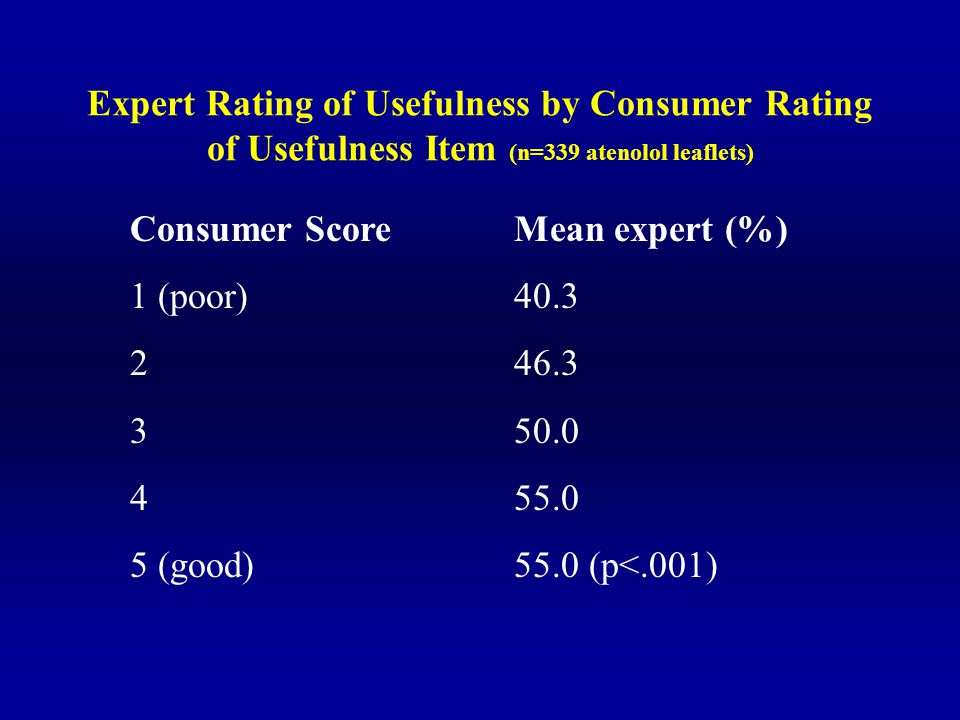 Expert Rating of Usefulness by Consumer Rating of Usefulness Item (n=339 atenolol leaflets) Consumer Score Mean expert (%) 1 (poor)40.3 246.3 350.0 455.0 5 (good)55.0 (p<.001)