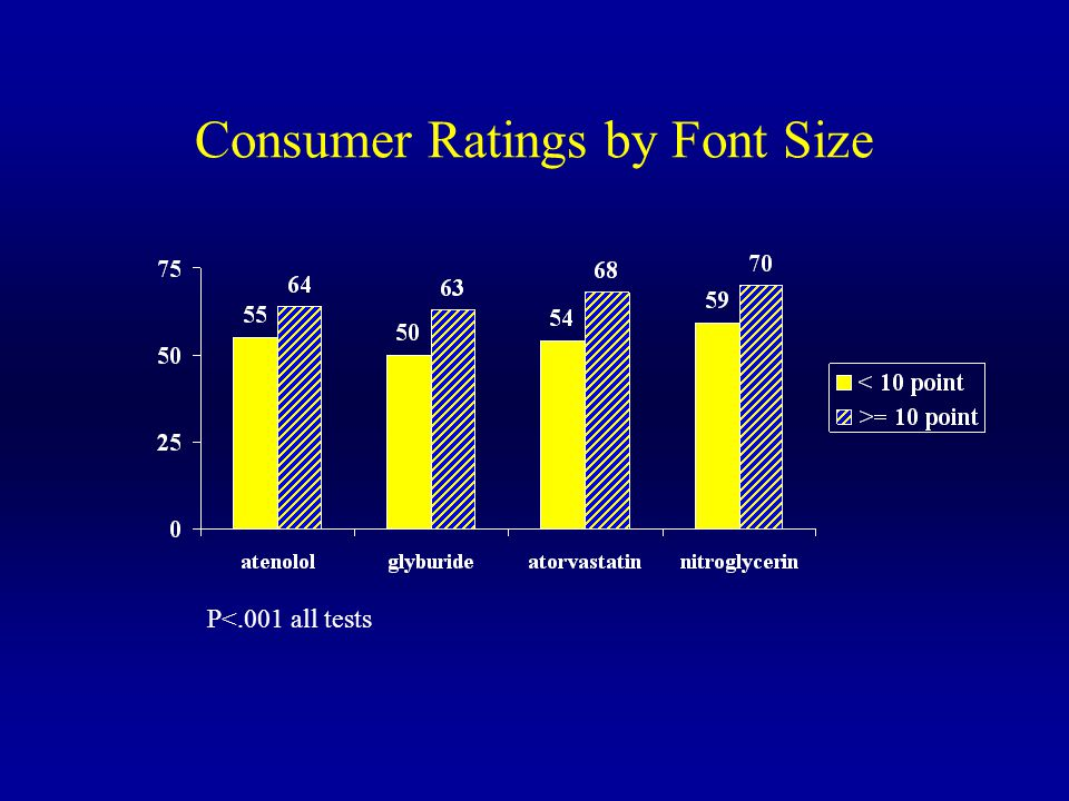 Consumer Ratings by Font Size P<.001 all tests