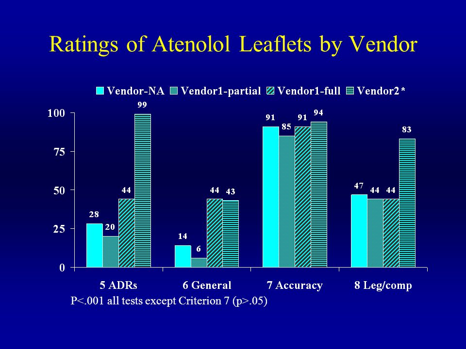 Ratings of Atenolol Leaflets by Vendor P.05)